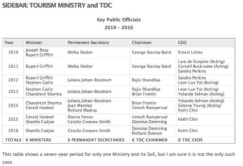Photo: This sidebar shows the change in leadership at TDC during a seven year period. (Courtesy Afra Raymond)